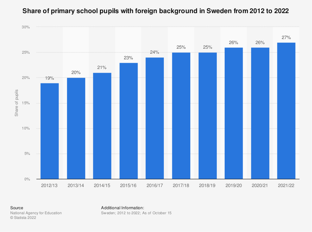 Statistic: Share of primary school pupils with foreign background in Sweden from 2010 to 2020 | Statista