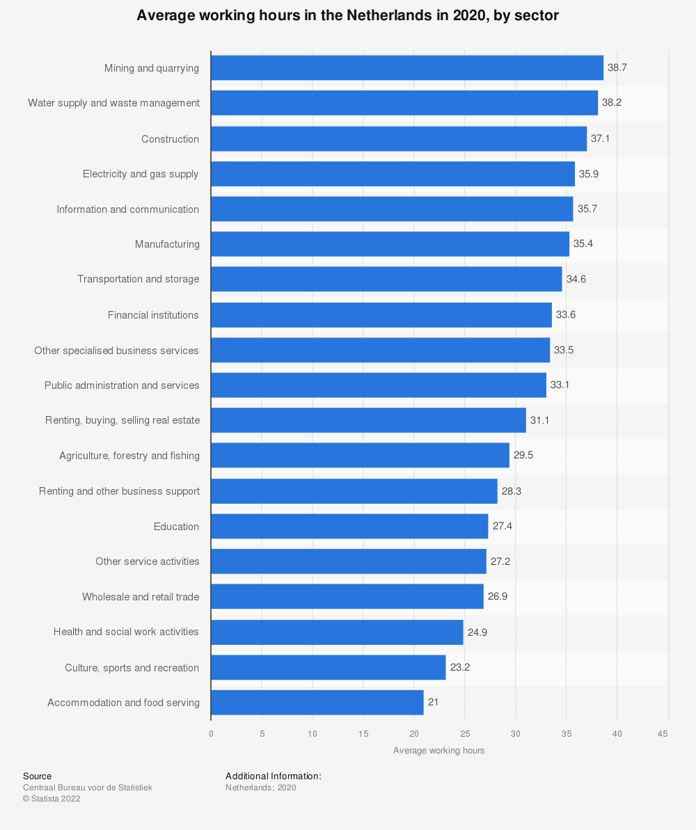 Statistic: Average working hours in the Netherlands in 2018, by sector  | Statista