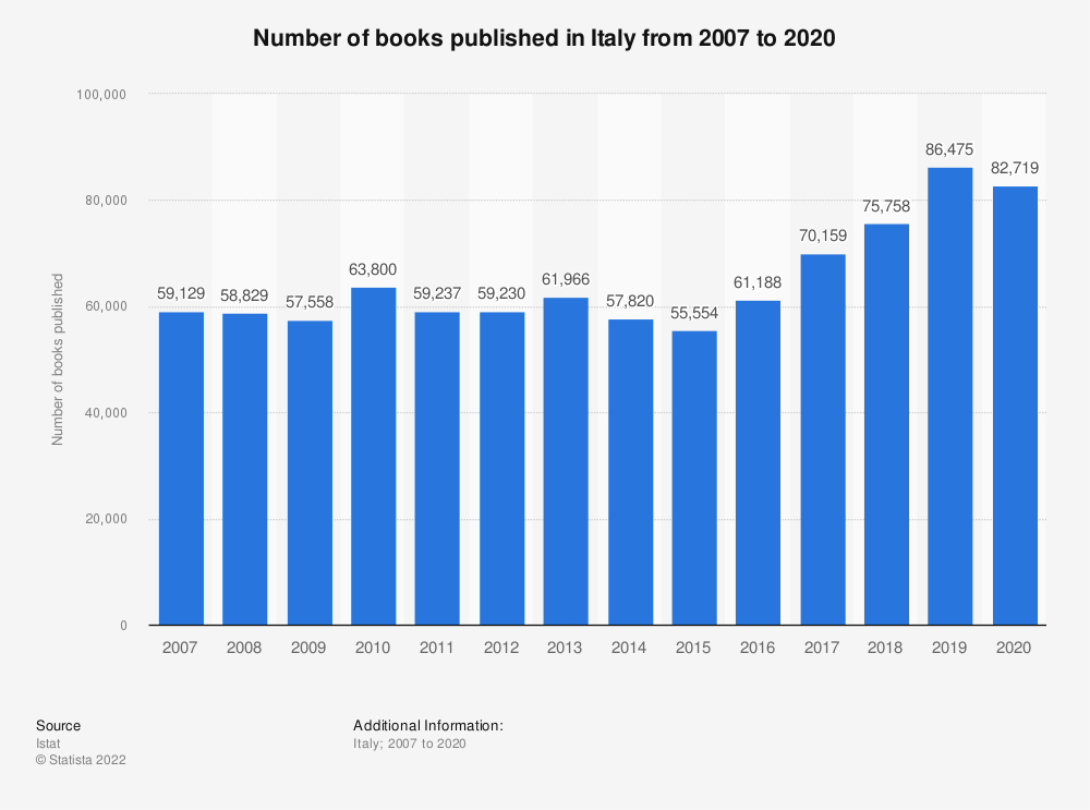 Statistic: Number of books published in Italy from 2007 to 2018 | Statista