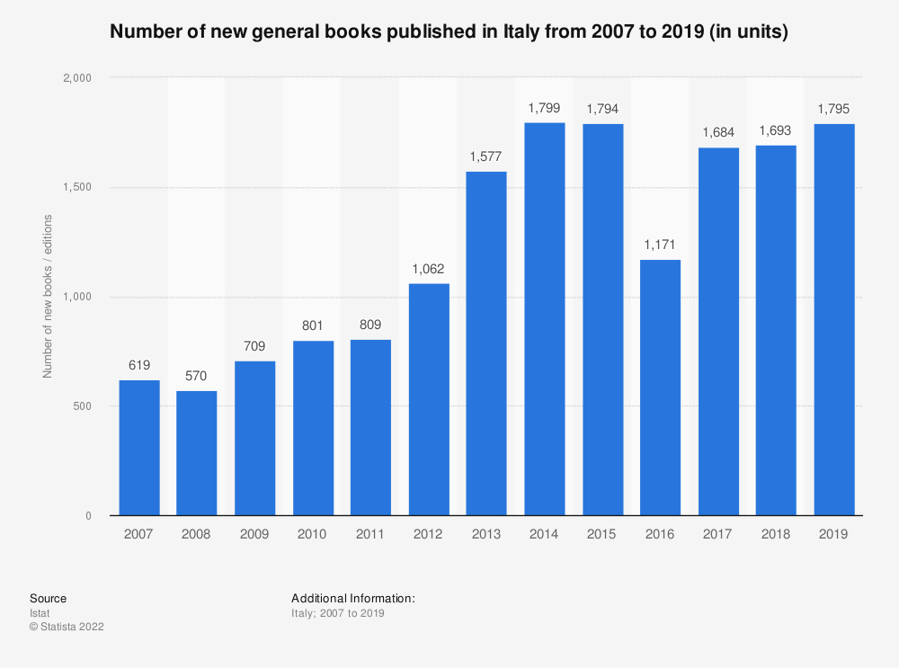 Statistic: Number of new general books published in Italy from 2007 to 2019 (in units) | Statista