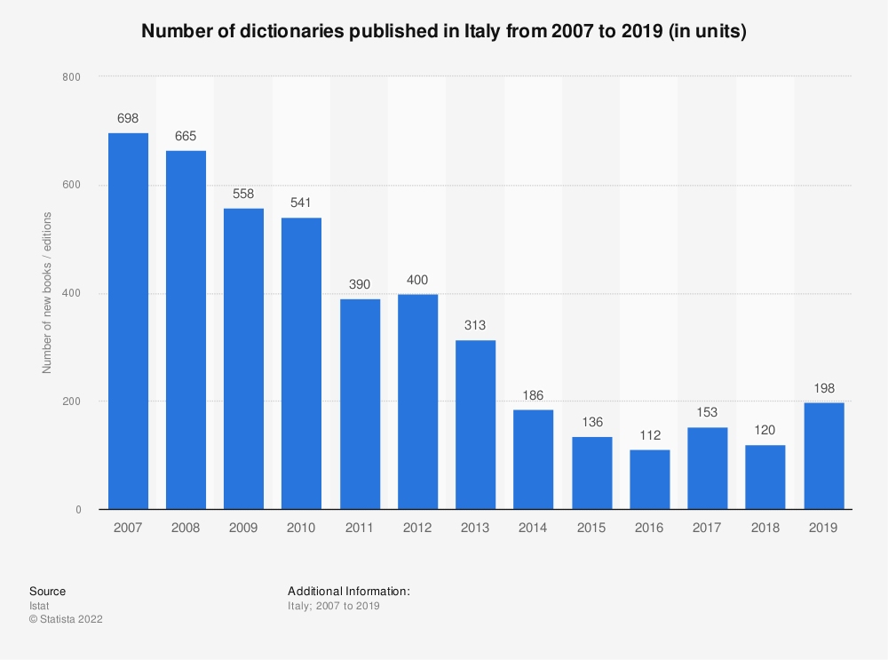 Statistic: Number of dictionaries published in Italy from 2007 to 2019 (in units) | Statista
