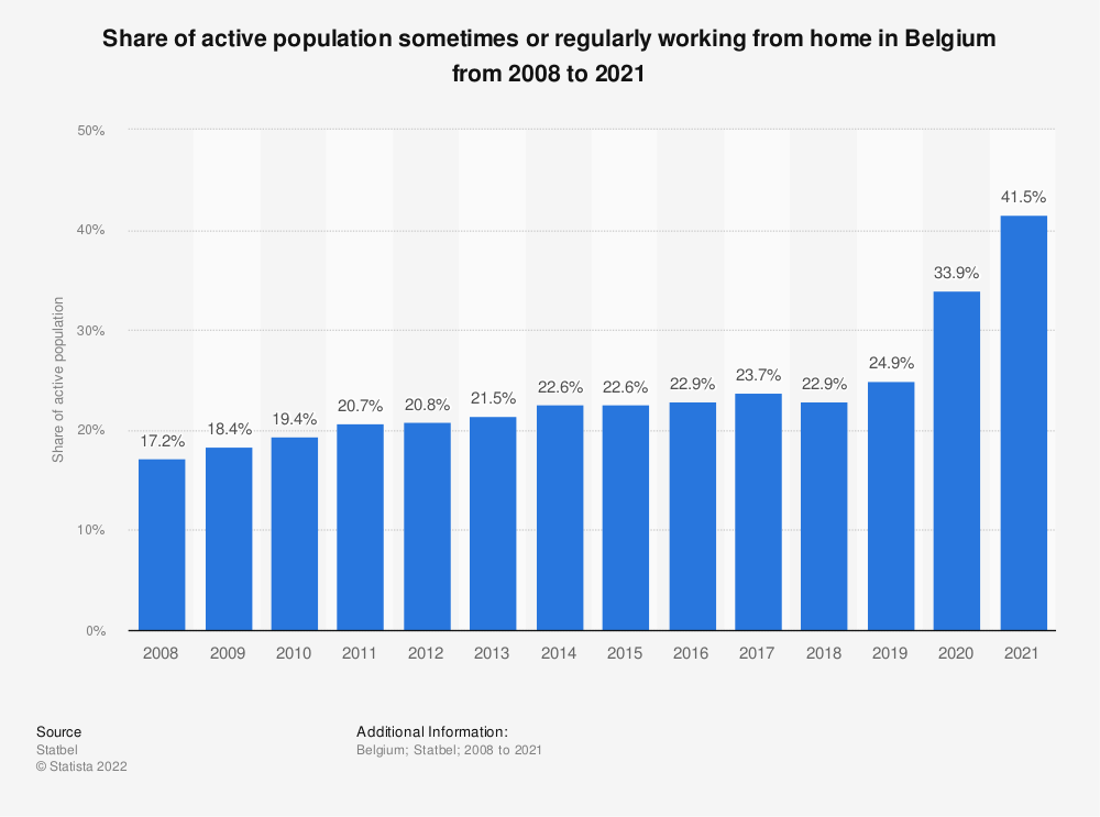 Statistic: Share of active population sometimes or regularly working from home in Belgium from 2006 to 2016 | Statista