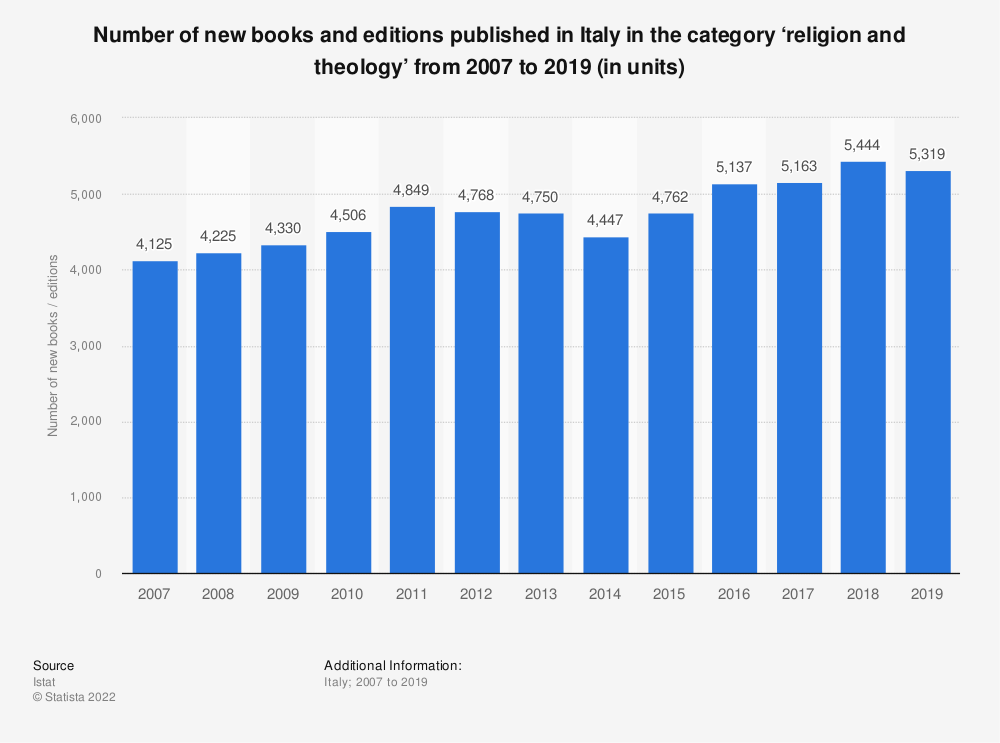 Statistic: Number of new books and editions published in Italy in the category 'religion and theology' from 2007 to 2019 (in units) | Statista