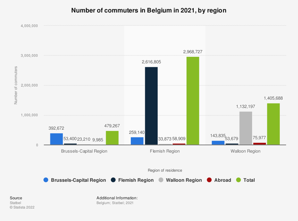 Statistic: Number of commuters in Belgium in 2016, by region | Statista