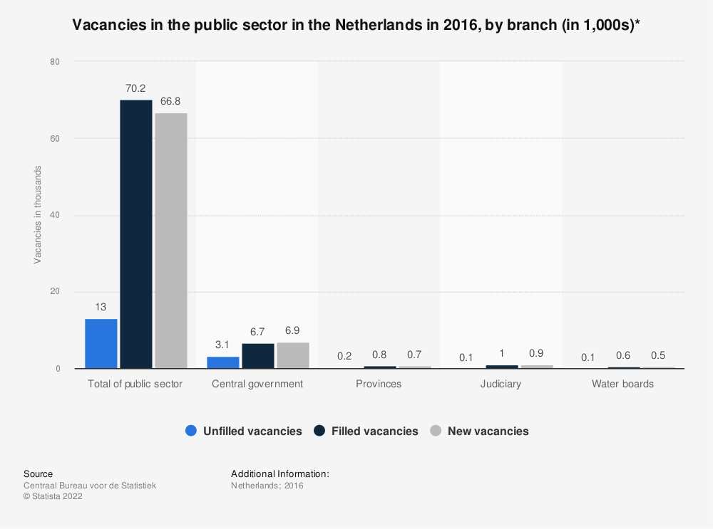 Statistic: Vacancies in the public sector in the Netherlands in 2016, by branch (in 1,000s)* | Statista