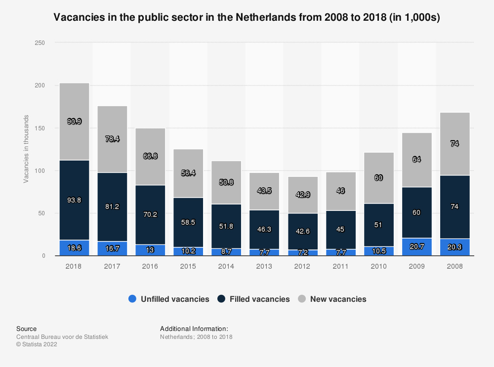 Statistic: Vacancies in the public sector in the Netherlands from 2008 to 2018 (in 1,000s) | Statista