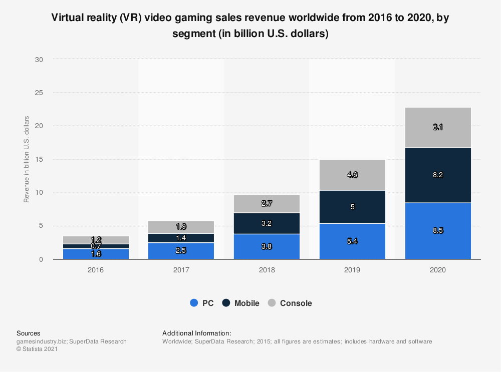 Statistic: Virtual reality (VR) video gaming sales revenue worldwide from 2016 to 2020, by segment (in billion U.S. dollars) | Statista
