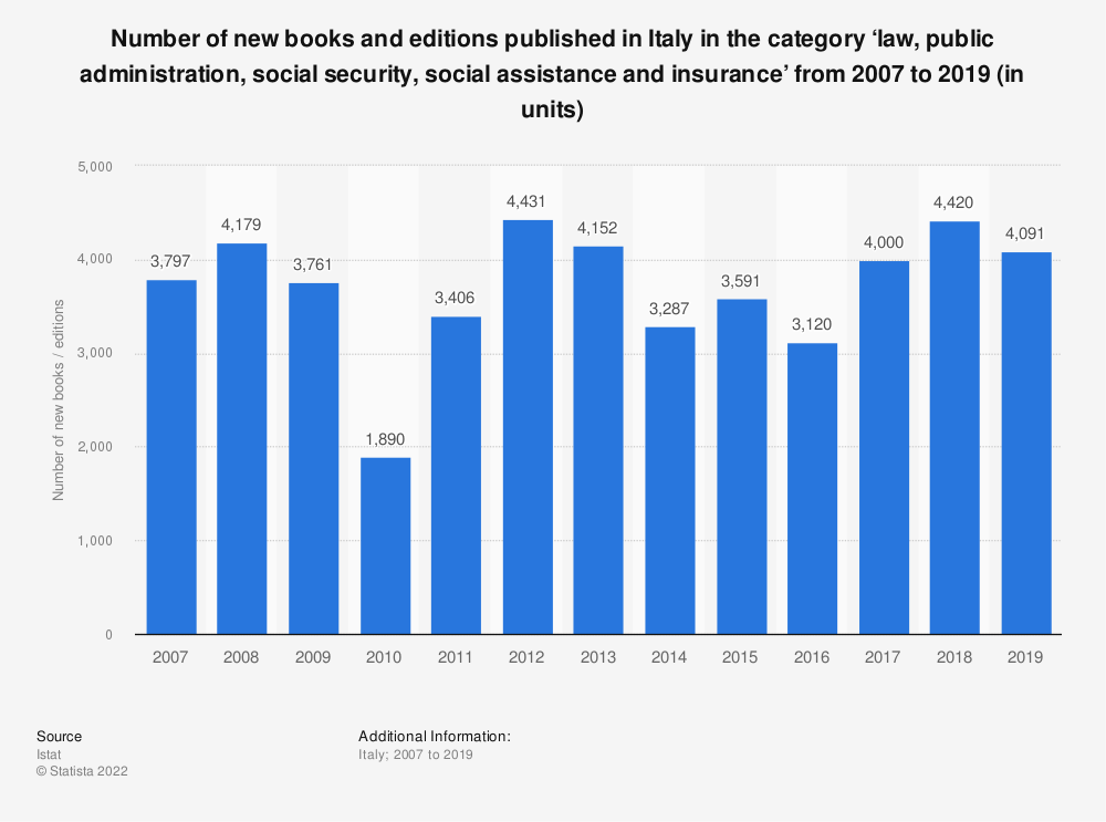 Statistic: Number of new books and editions published in Italy in the category 'law, public administration, social security, social assistance and insurance' from 2007 to 2018 (in units)* | Statista