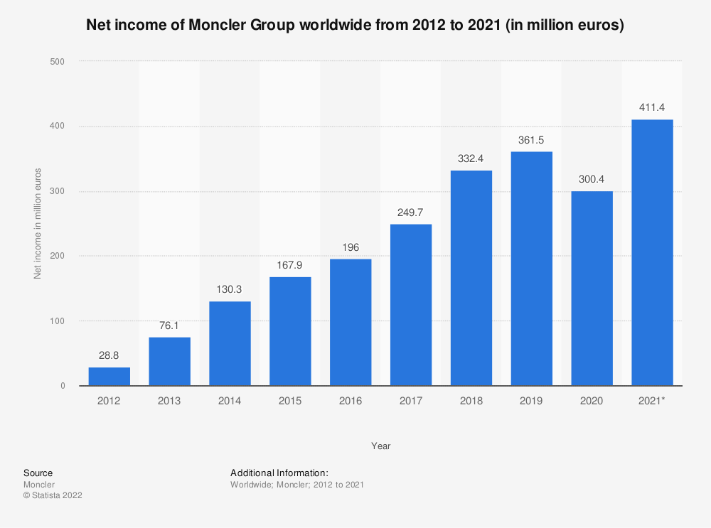 Statistic: Net income of Moncler worldwide from 2012 to 2019 (in million euros) | Statista