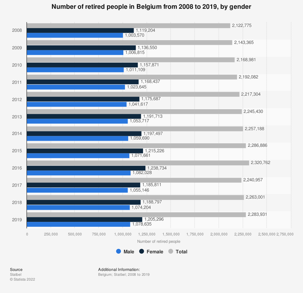 Statistic: Number of retired people in Belgium from 2008 to 2018, by gender | Statista