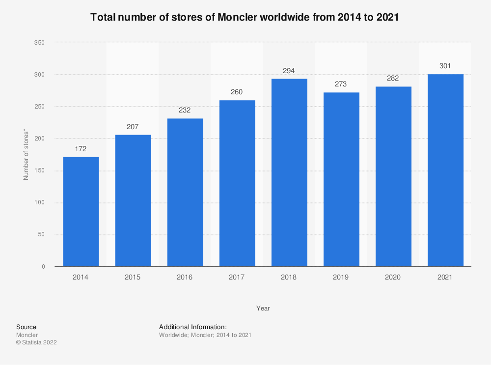 Statistic: Total number of stores of Moncler worldwide from 2014 to 2019* | Statista