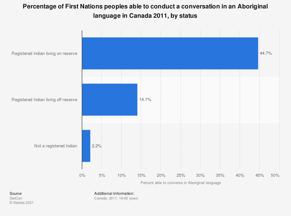Statistic: Percentage of First Nations peoples able to conduct a conversation in an Aboriginal language in Canada 2011, by status | Statista