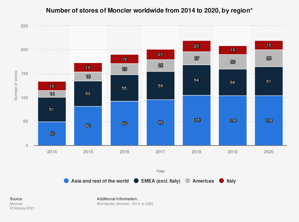 Statistic: Number of stores of Moncler worldwide from 2014 to 2019, by region* | Statista