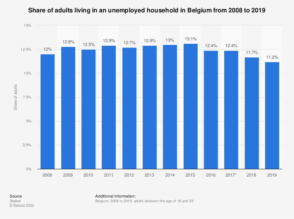 Statistic: Share of adults living in an unemployed household in Belgium from 2008 to 2018 | Statista