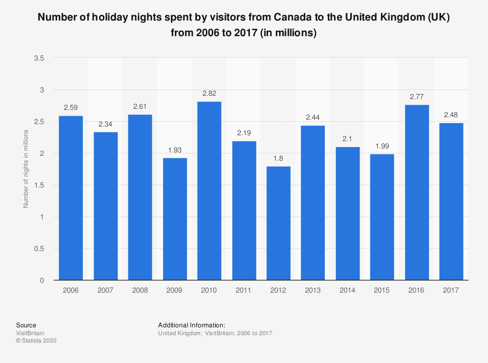 Statistic: Number of holiday nights spent by visitors from Canada to the United Kingdom (UK) from 2006 to 2017 (in millions) | Statista