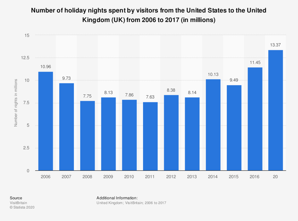 Statistic: Number of holiday nights spent by visitors from the United States to the United Kingdom (UK) from 2006 to 2017 (in millions) | Statista