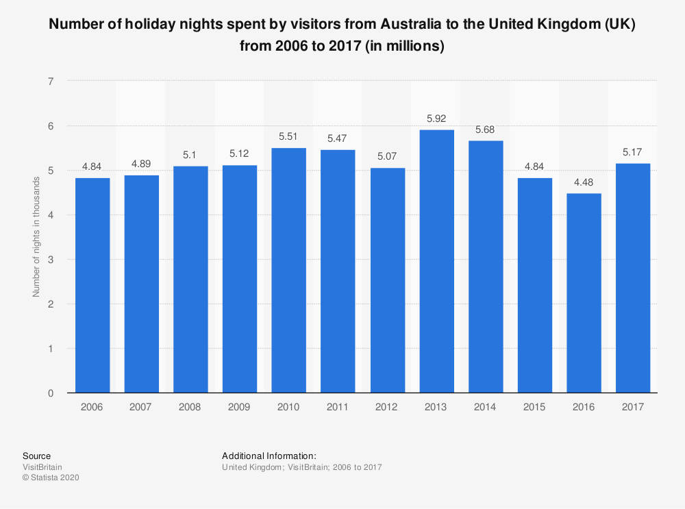 Statistic: Number of holiday nights spent by visitors from Australia to the United Kingdom (UK) from 2006 to 2017 (in millions) | Statista