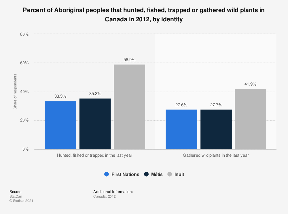 Statistic: Percent of Aboriginal peoples that hunted, fished, trapped or gathered wild plants in Canada in 2012, by identity | Statista