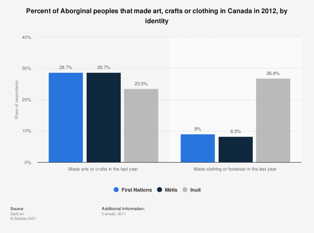 Statistic: Percent of Aborginal peoples that made art, crafts or clothing in Canada in 2012, by identity | Statista