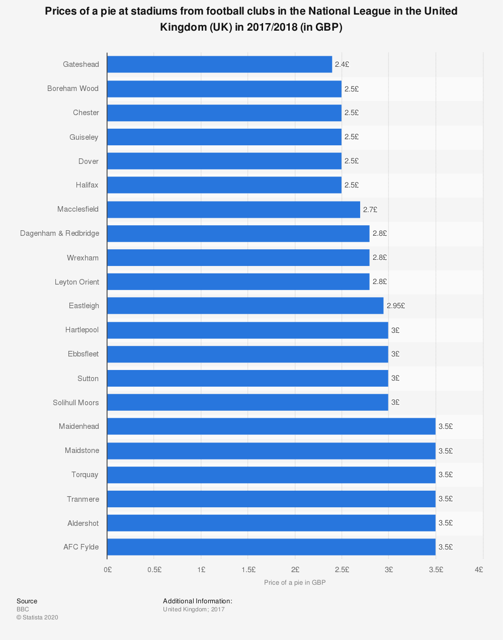 Statistic: Prices of a pie at stadiums from football clubs in the National League in the United Kingdom (UK) in 2017/2018 (in GBP) | Statista
