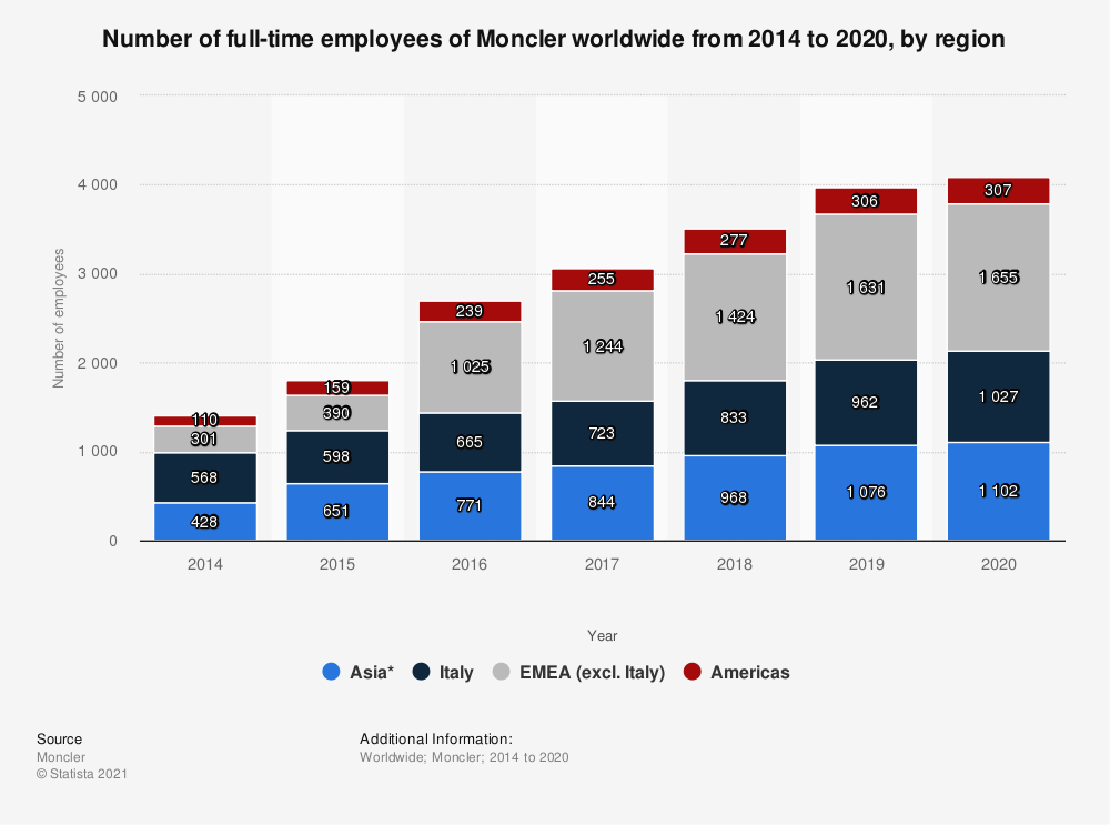 Statistic: Number of full-time employees of Moncler worldwide from 2014 to 2020, by region | Statista