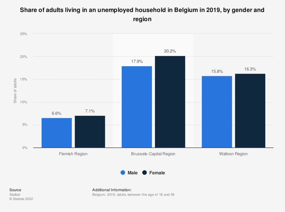 Statistic: Share of adults living in an unemployed household in Belgium in 2017, by gender and region | Statista