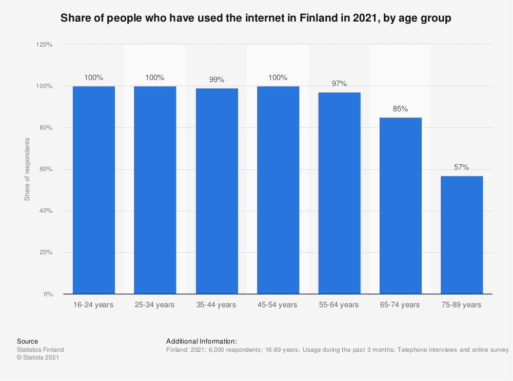 Statistic: Share of persons who have used the internet in Finland in 2018, by age group | Statista