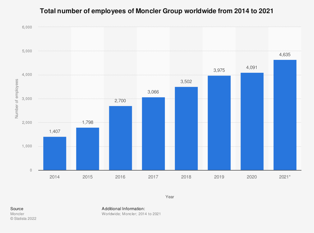 Statistic: Total number of employees of Moncler worldwide from 2014 to 2020   Statista