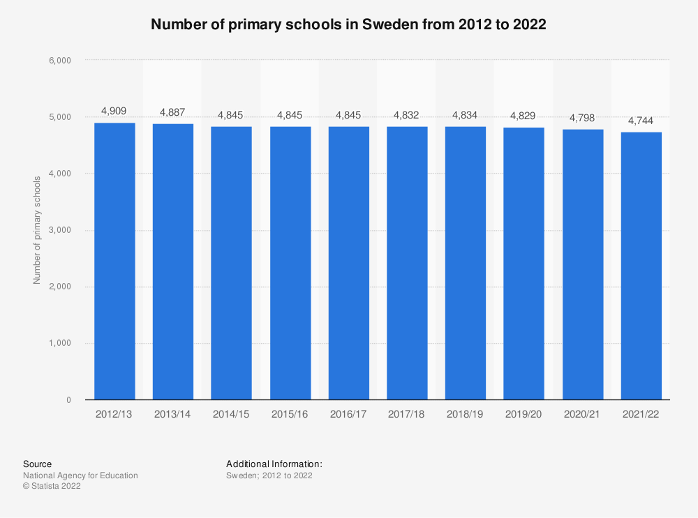 Statistic: Number of primary schools in Sweden from 2011 to 2021   Statista