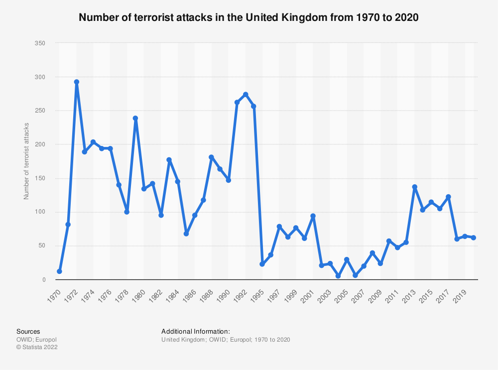 Statistic: Incidences of terrorism in the United Kingdom (UK) from 1970 to 2017 | Statista
