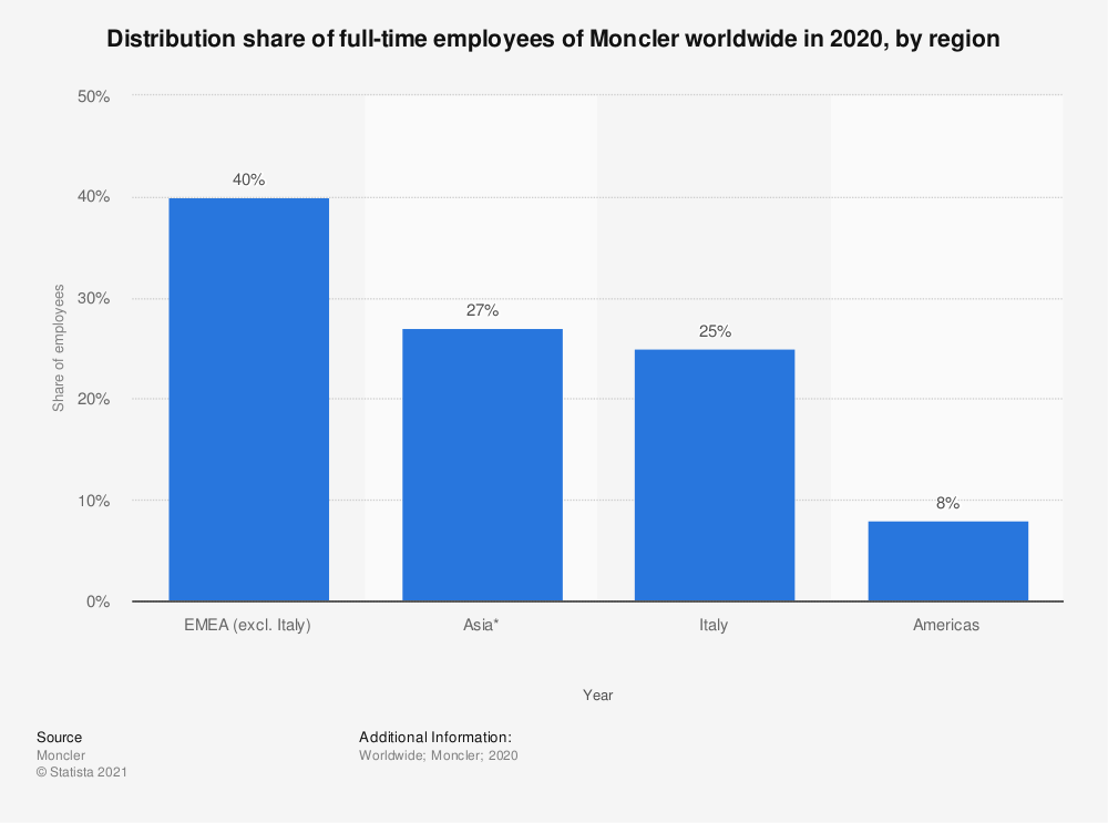 Statistic: Distribution share of full-time employees of Moncler worldwide in 2019, by region | Statista