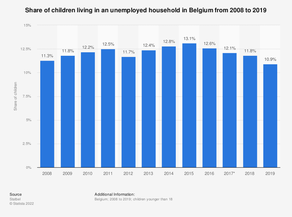 Statistic: Share of children living in an unemployed household in Belgium from 2008 to 2019 | Statista