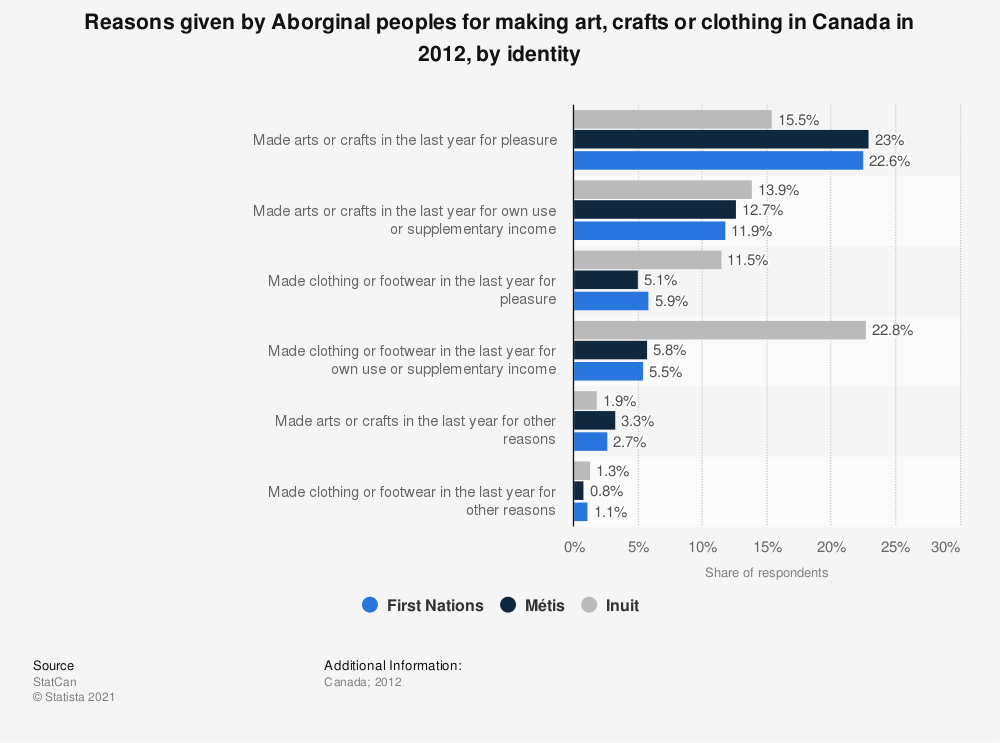 Statistic: Reasons given by Aborginal peoples for making art, crafts or clothing in Canada in 2012, by identity | Statista
