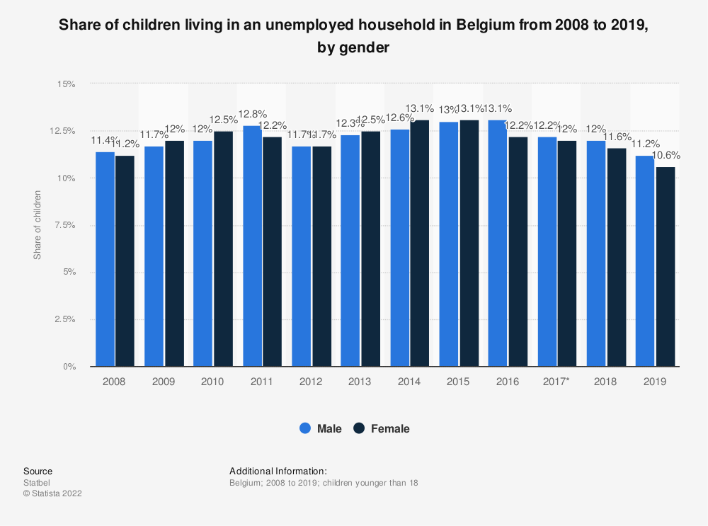 Statistic: Share of children living in an unemployed household in Belgium from 2008 to 2019, by gender | Statista