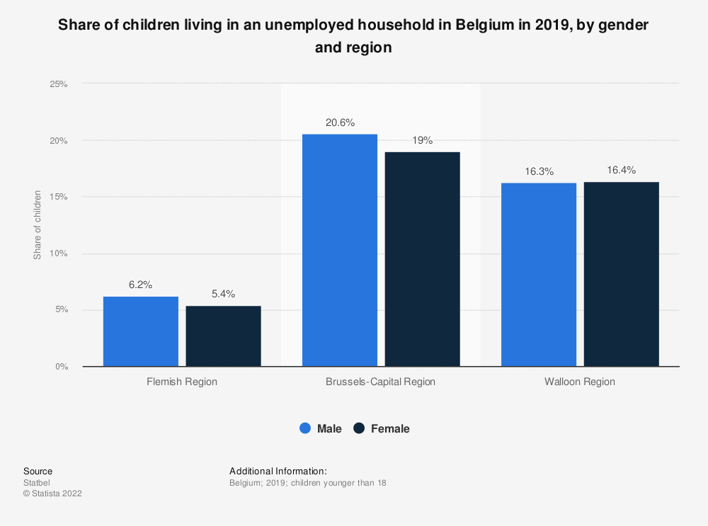 Statistic: Share of children living in an unemployed household in Belgium in 2018, by gender and region | Statista