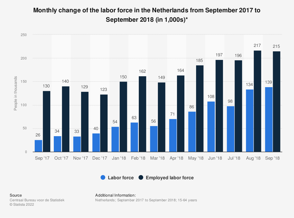 Statistic: Monthly change of the labor force in the Netherlands from September 2017 to September 2018 (in 1,000s)* | Statista