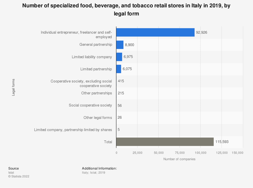 Statistic: Number of specialized food, beverage, and tobacco retail stores in Italy in 2019, by legal form | Statista