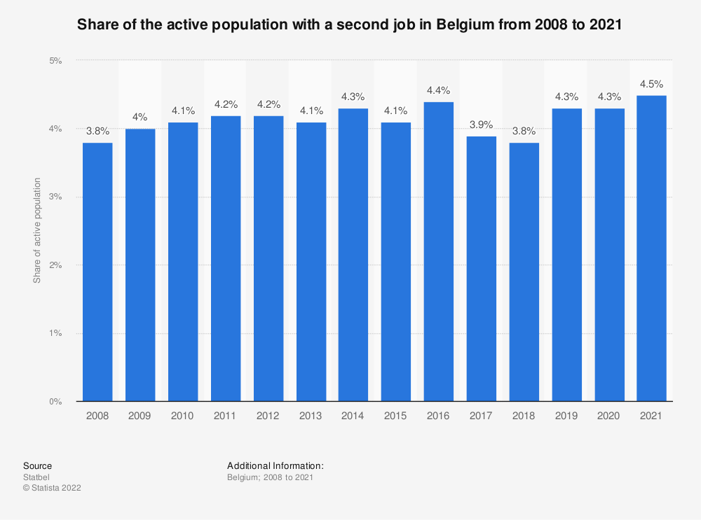 Statistic: Share of the active population with a second job in Belgium from 2007 to 2017 | Statista