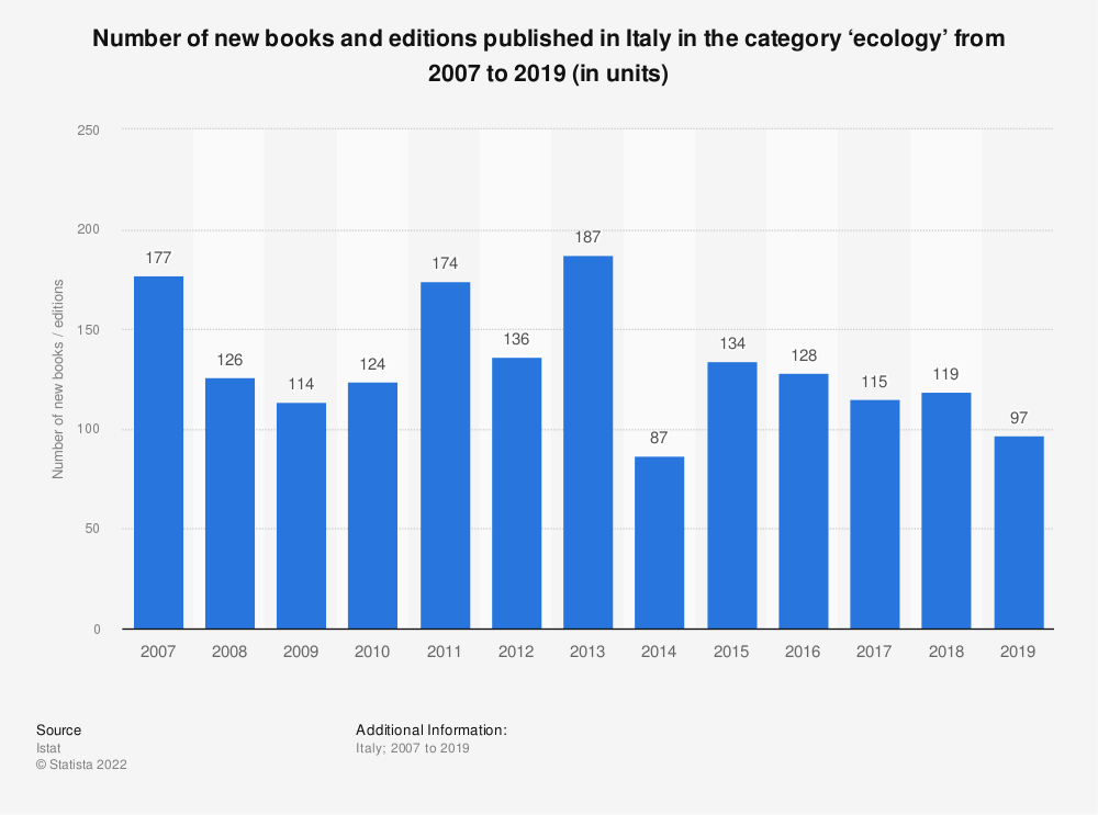 Statistic: Number of new books and editions published in Italy in the category 'ecology' from 2007 to 2018 (in units)* | Statista