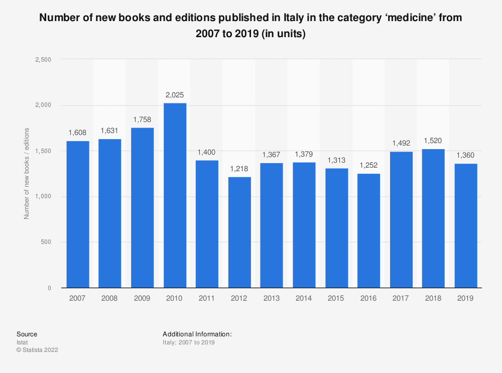 Statistic: Number of new books and editions published in Italy in the category 'medicine' from 2007 to 2019 (in units)   Statista