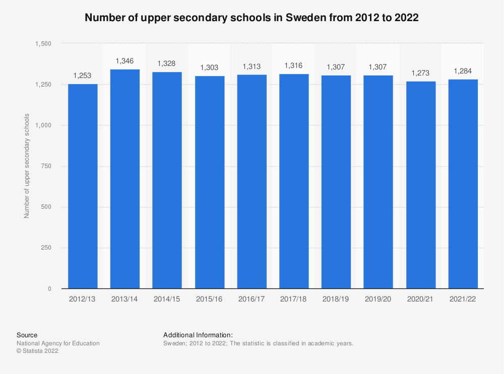 Statistic: Number of upper secondary schools in Sweden from 2009 to 2020 | Statista