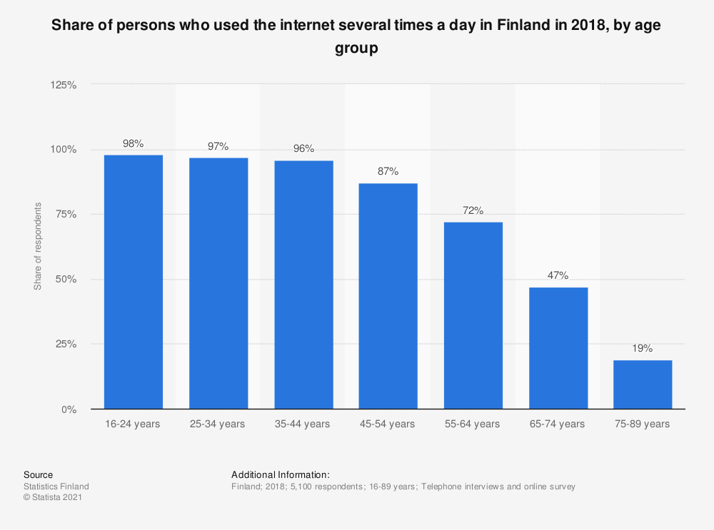Statistic: Share of persons who used the internet several times a day in Finland in 2018, by age group  | Statista