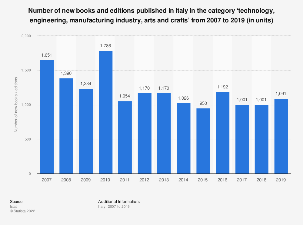 Statistic: Number of new books and editions published in Italy in the category 'technology, engineering, manufacturing industry, arts and crafts' from 2007 to 2019 (in units) | Statista