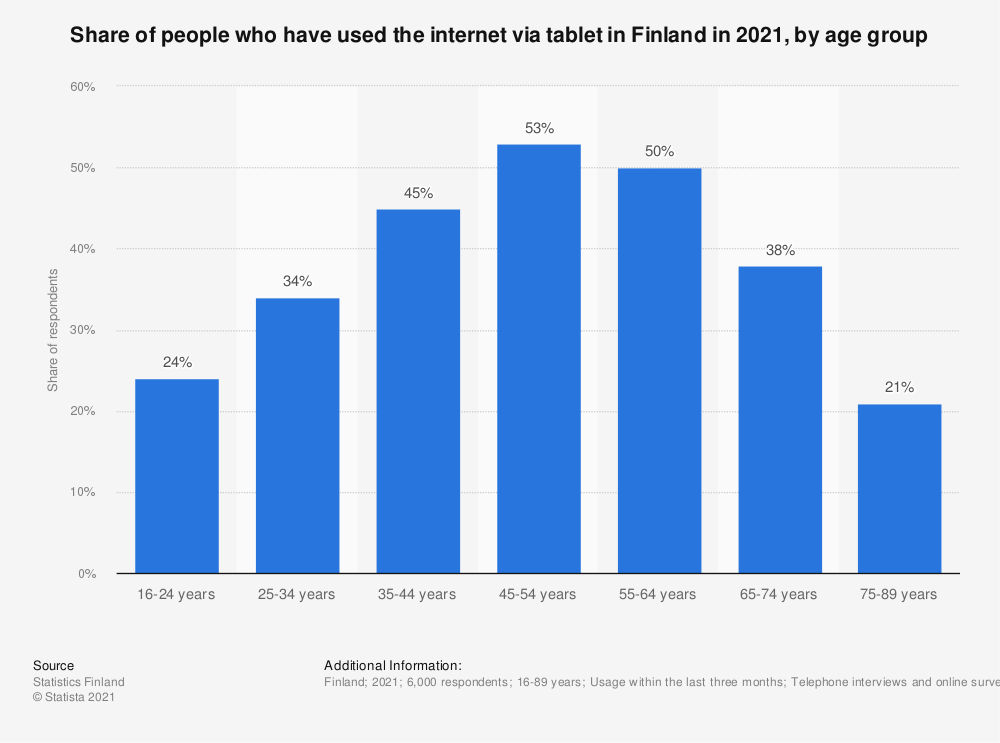 Statistic: Share of persons who have used the internet via tablet in Finland in 2018, by age group   Statista
