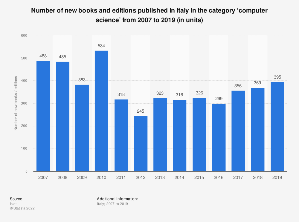Statistic: Number of new books and editions published in Italy in the category 'computer science' from 2007 to 2019 (in units) | Statista