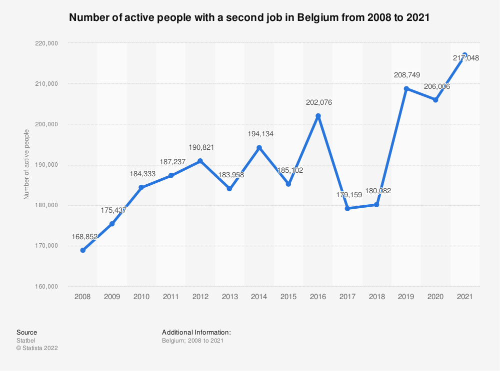 Statistic: Number of active people with a second job in Belgium from 2008 to 2018 | Statista
