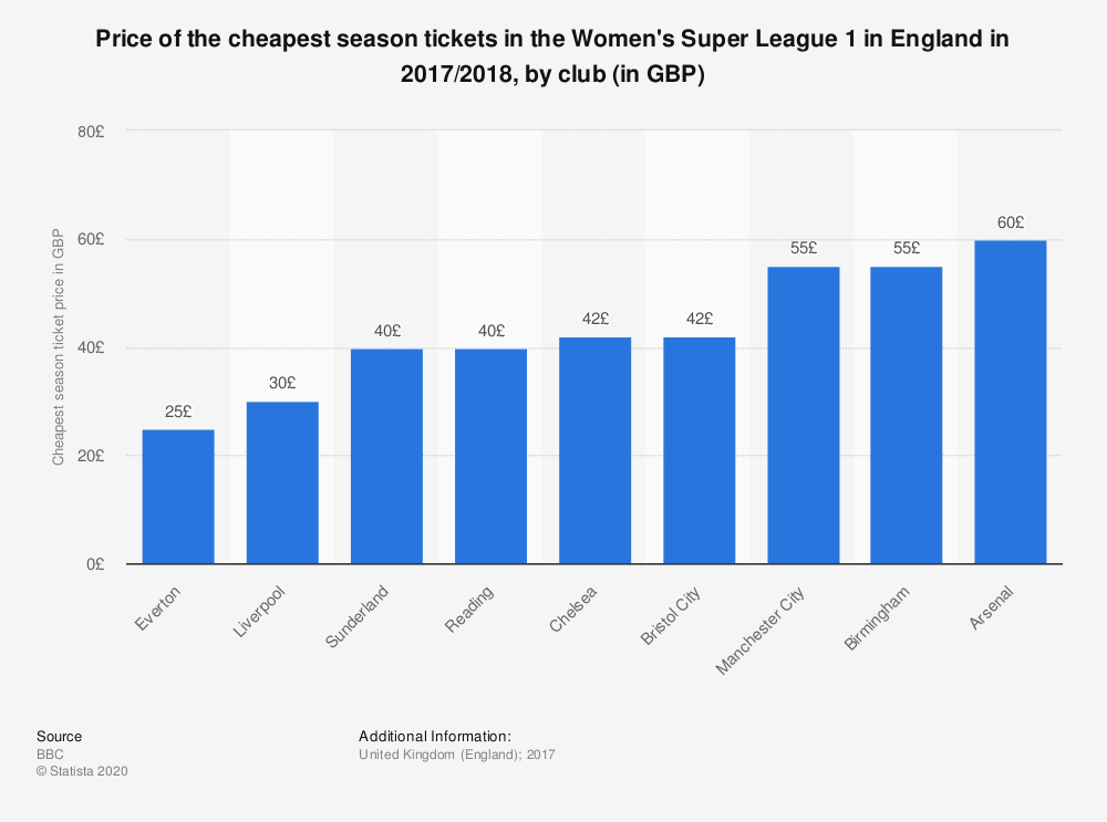 Statistic: Price of the cheapest season tickets in the Women's Super League 1 in England in 2017/2018, by club (in GBP) | Statista