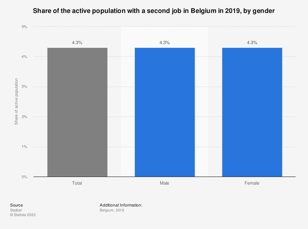 Statistic: Share of the active population with a second job in Belgium in 2018, by gender | Statista