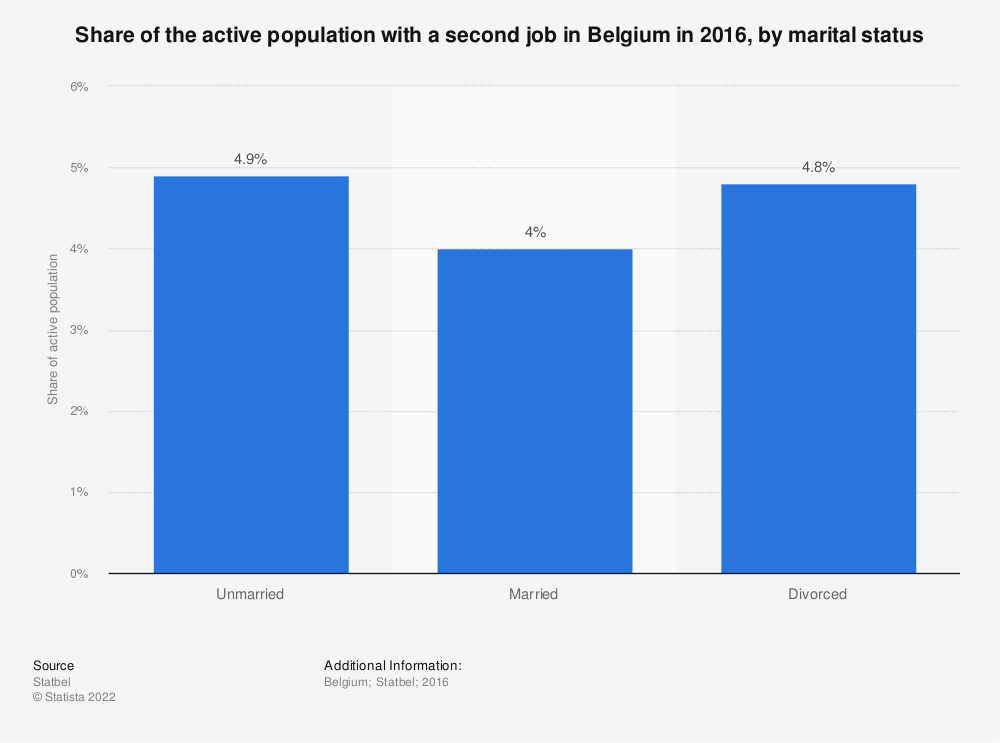 Statistic: Share of the active population with a second job in Belgium in 2016, by marital status | Statista