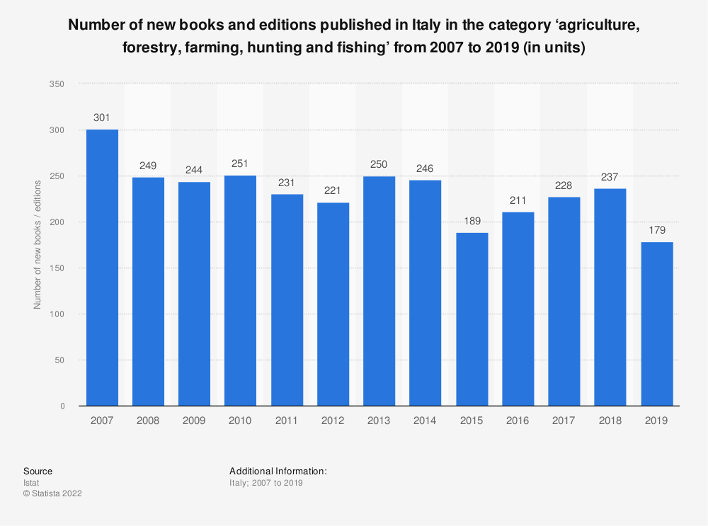 Statistic: Number of new books and editions published in Italy in the category 'agriculture, forestry, farming, hunting and fishing' from 2007 to 2018 (in units)* | Statista